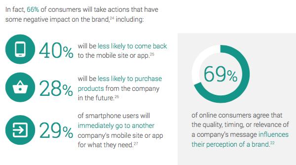 Mobile App stats