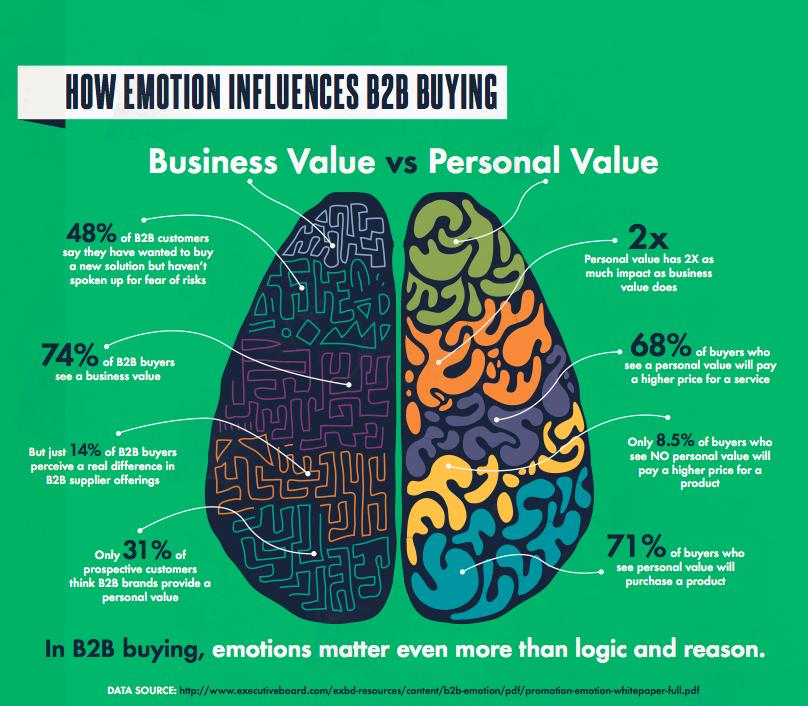 emotion_drives_b2b_business_decisions2