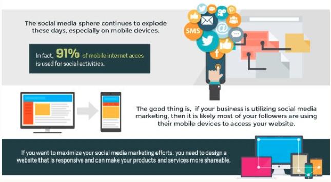 Social media for mobile-friendly-website